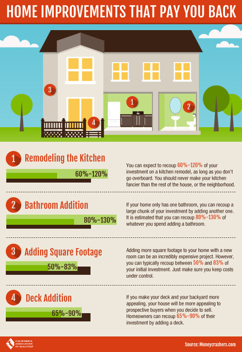 Home IMprovement Value Infographic